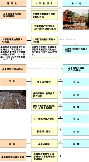 工事監理業務の流れ〔例〕